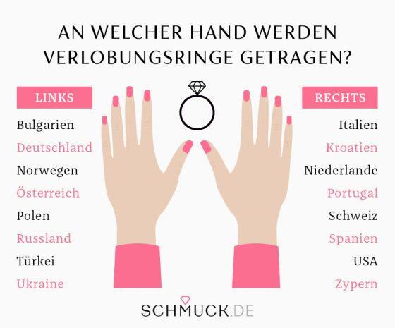 Welche Bedeutung hat der Ring an der rechten Hand?