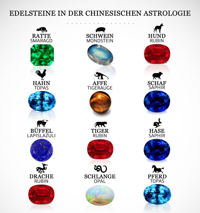 Edelsteine in der chinesischen Astrologie