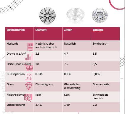 Vergleich Diamant Zirkon Zirkonia